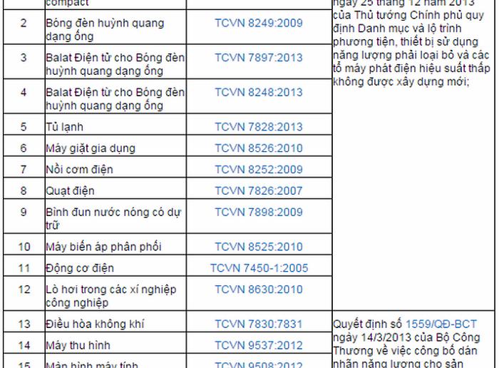 Danh mục tiêu chuẩn TCVN cho phương tiện và thiết bị thuộc chương tình dán nhãn năng lượng